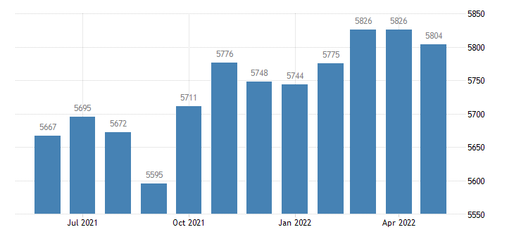 united states civilian labor force in carbon county mt thous of persons m nsa fed data