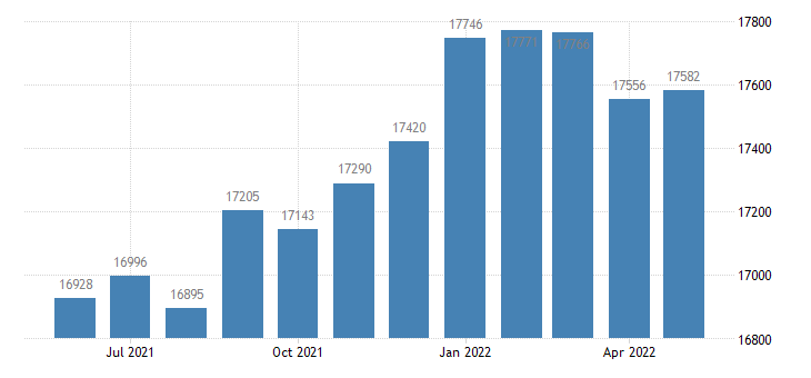 united states civilian labor force in carlton county mn thous of persons m nsa fed data