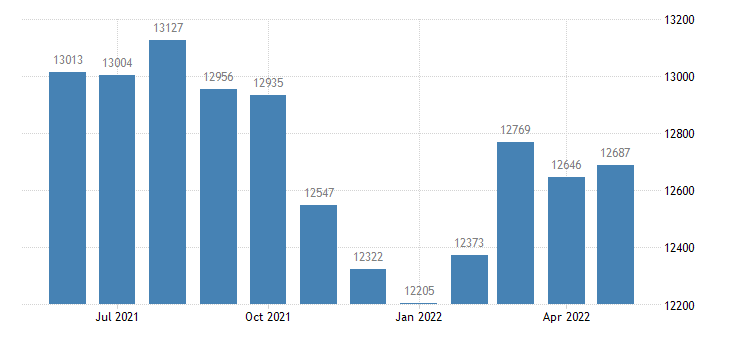 united states civilian labor force in carroll county ar thous of persons m nsa fed data