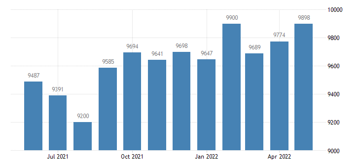 united states civilian labor force in carroll county in thous of persons m nsa fed data
