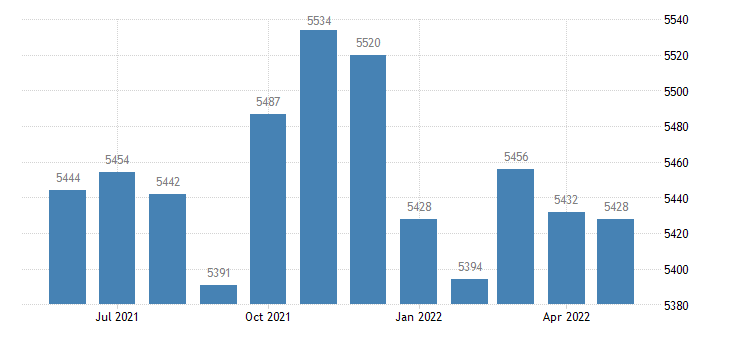 united states civilian labor force in carroll county ky thous of persons m nsa fed data