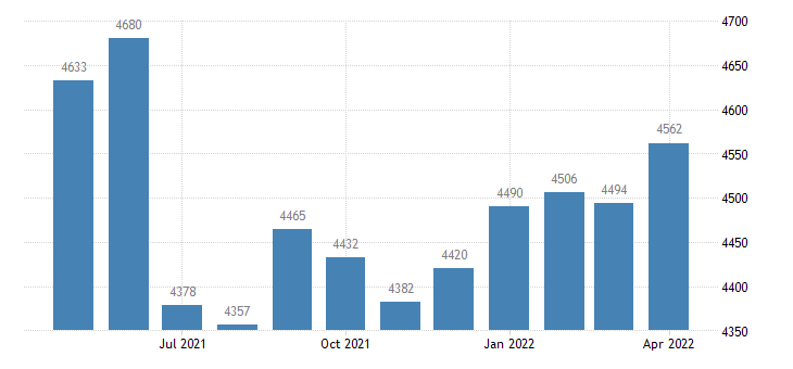 united states civilian labor force in carroll county mo thous of persons m nsa fed data
