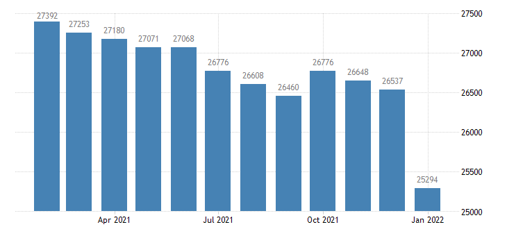 united states civilian labor force in carson city nv msa thous of persons m nsa fed data