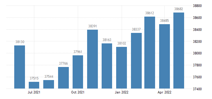 united states civilian labor force in cascade county mt thous of persons m nsa fed data