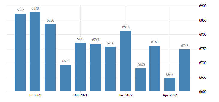 united states civilian labor force in casey county ky thous of persons m nsa fed data