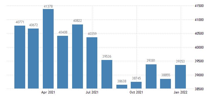 united states civilian labor force in casper wy msa thous of persons m nsa fed data