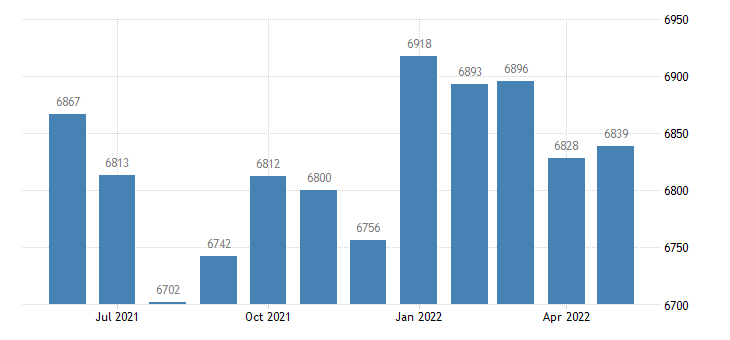 united states civilian labor force in cass county ia thous of persons m nsa fed data
