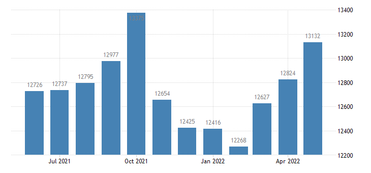 united states civilian labor force in cassia county id thous of persons m nsa fed data