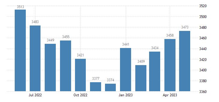 united states civilian labor force in catahoula parish la thous of persons m nsa fed data