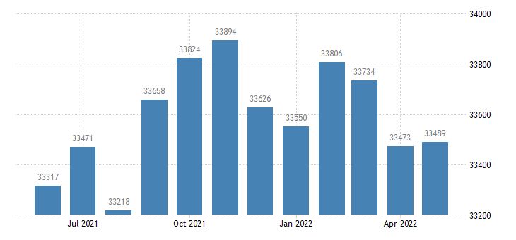 united states civilian labor force in catoosa county ga thous of persons m nsa fed data