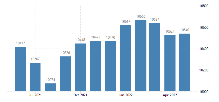 united states civilian labor force in cedar county ia thous of persons m nsa fed data