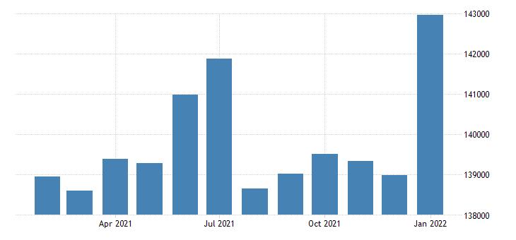 united states civilian labor force in cedar rapids ia msa thous of persons m nsa fed data