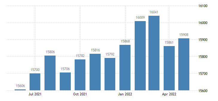 united states civilian labor force in chambers county al thous of persons m nsa fed data