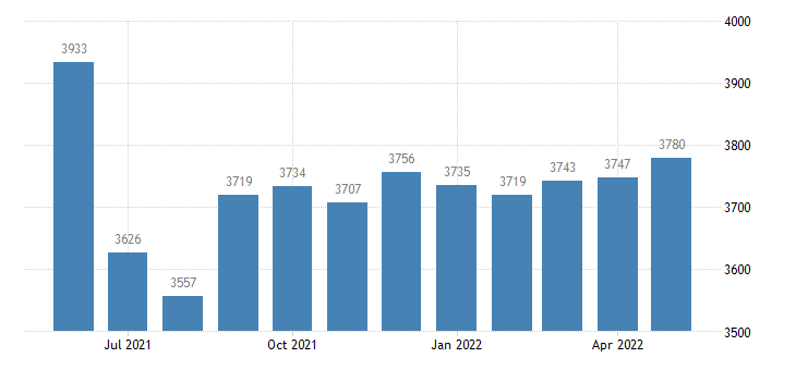 united states civilian labor force in chariton county mo thous of persons m nsa fed data