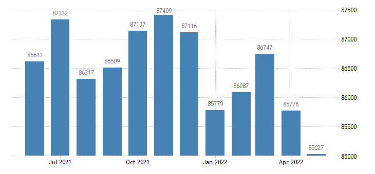 united states civilian labor force in charles county md thous of persons m nsa fed data