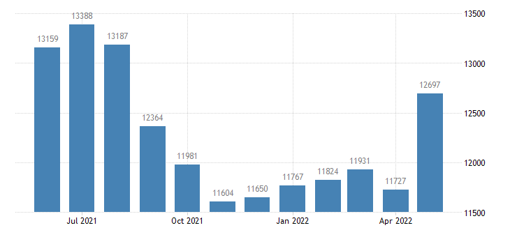 united states civilian labor force in charlevoix county mi thous of persons m nsa fed data