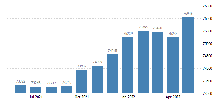 united states civilian labor force in charlotte county fl thous of persons m nsa fed data