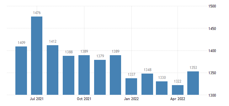 united states civilian labor force in chase county ks thous of persons m nsa fed data