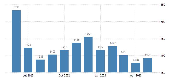 united states civilian labor force in chautauqua county ks thous of persons m nsa fed data