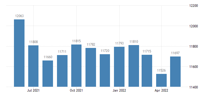 united states civilian labor force in cherokee county al thous of persons m nsa fed data