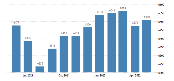 united states civilian labor force in chickasaw county ia thous of persons m nsa fed data