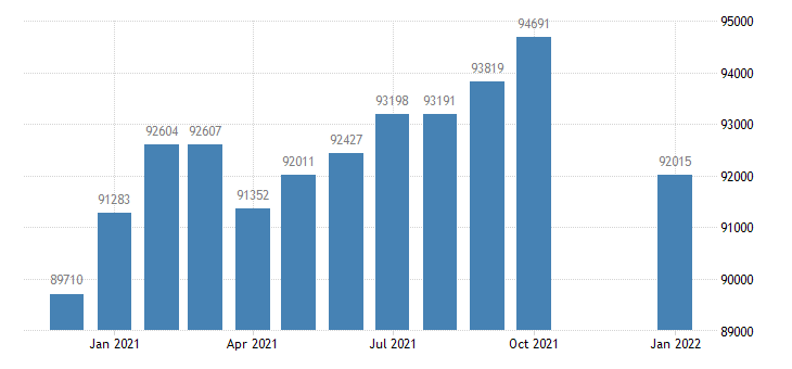 united states civilian labor force in chico ca msa thous of persons m nsa fed data