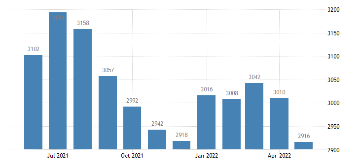 united states civilian labor force in chicot county ar thous of persons m nsa fed data
