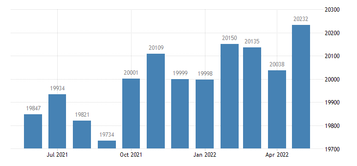 united states civilian labor force in chilton county al thous of persons m nsa fed data