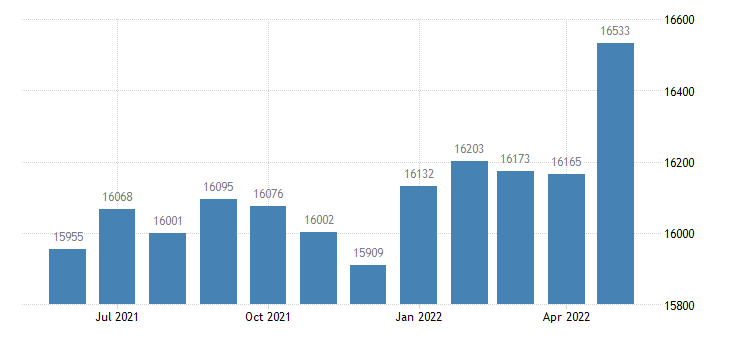 united states civilian labor force in chippewa county mi thous of persons m nsa fed data