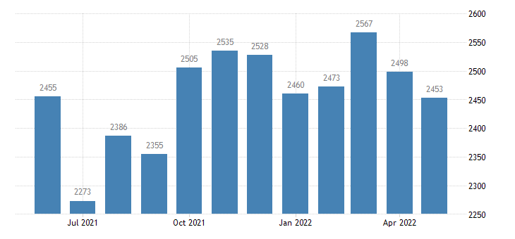 united states civilian labor force in chouteau county mt thous of persons m nsa fed data