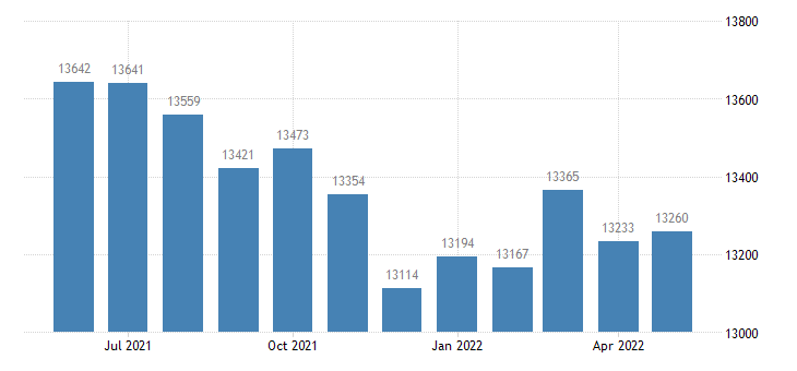 united states civilian labor force in christian county il thous of persons m nsa fed data