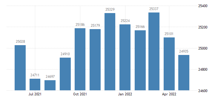 united states civilian labor force in christian county ky thous of persons m nsa fed data