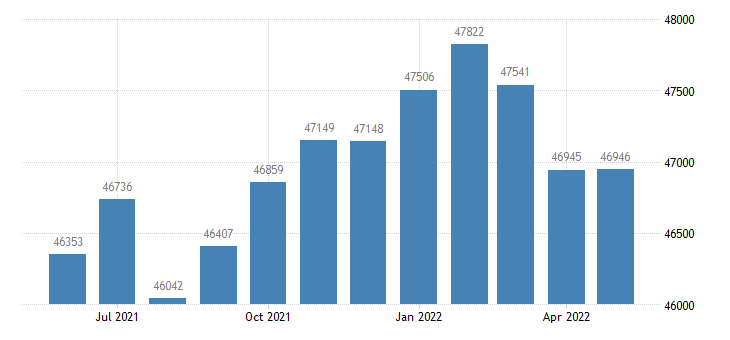 united states civilian labor force in christian county mo thous of persons m nsa fed data
