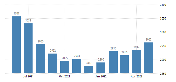 united states civilian labor force in claiborne county ms thous of persons m nsa fed data