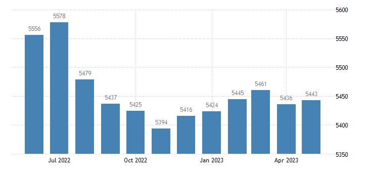 united states civilian labor force in claiborne parish la thous of persons m nsa fed data