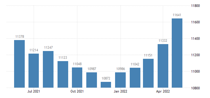 united states civilian labor force in clare county mi thous of persons m nsa fed data