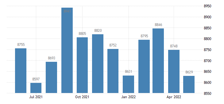 united states civilian labor force in clark county ar thous of persons m nsa fed data