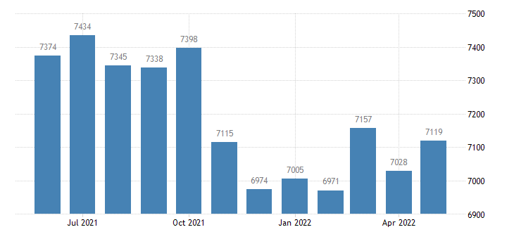 united states civilian labor force in clark county il thous of persons m nsa fed data