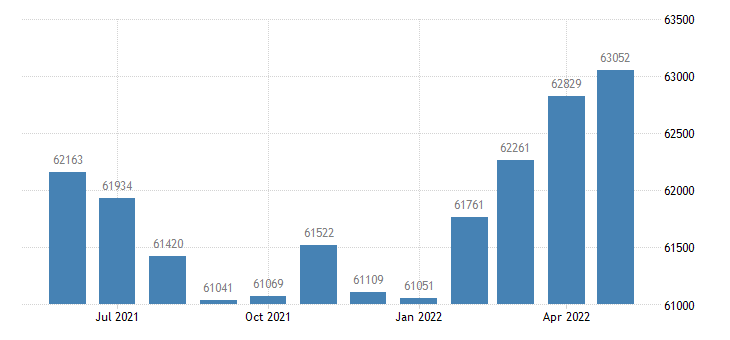 united states civilian labor force in clark county in thous of persons m nsa fed data