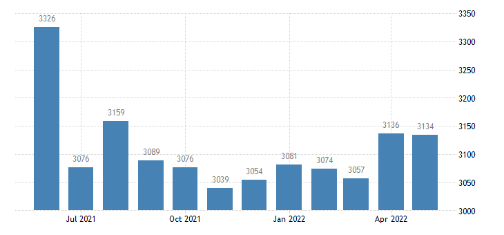 united states civilian labor force in clark county mo thous of persons m nsa fed data
