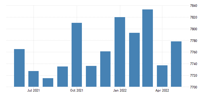 united states civilian labor force in clarke county al thous of persons m nsa fed data