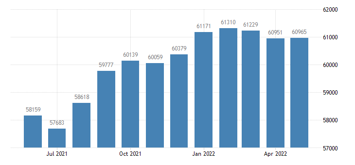 united states civilian labor force in clarke county ga thous of persons m nsa fed data