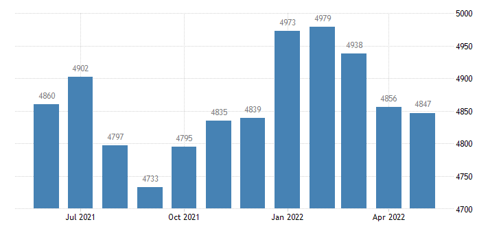 united states civilian labor force in clarke county ia thous of persons m nsa fed data