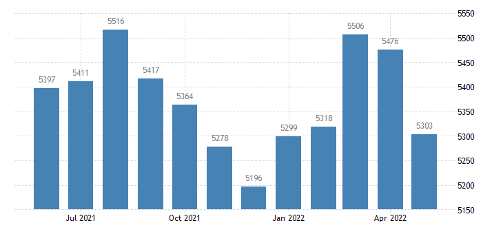 united states civilian labor force in clay county ar thous of persons m nsa fed data