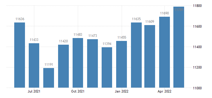 united states civilian labor force in clay county in thous of persons m nsa fed data