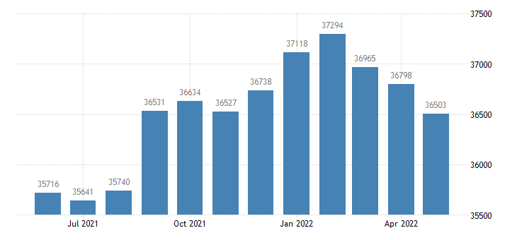 united states civilian labor force in clay county mn thous of persons m nsa fed data