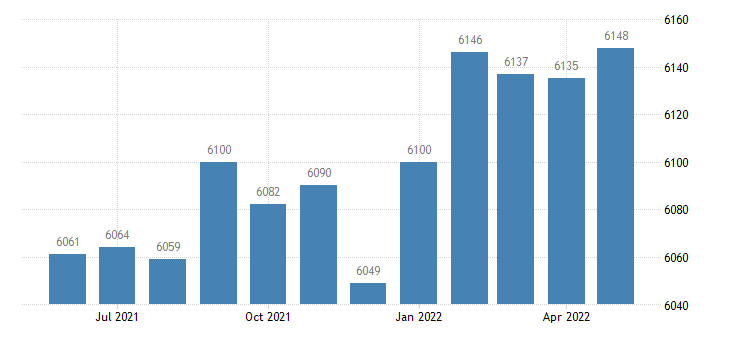 united states civilian labor force in clear creek county co thous of persons m nsa fed data