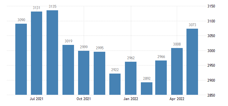united states civilian labor force in clearwater county id thous of persons m nsa fed data