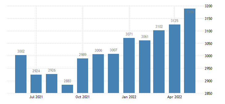 united states civilian labor force in clinch county ga thous of persons m nsa fed data