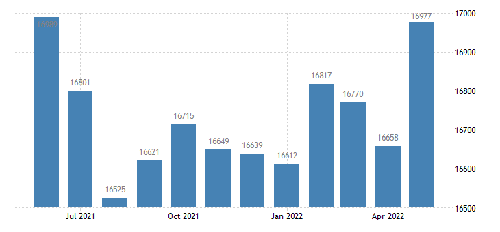 united states civilian labor force in clinton county in thous of persons m nsa fed data